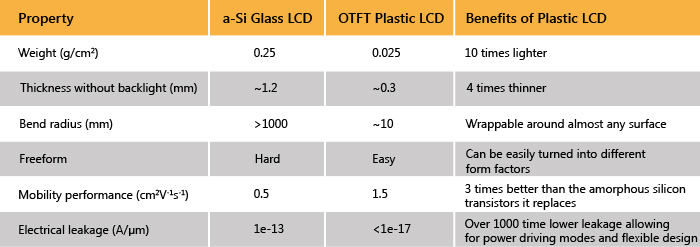 Advantages of plastic OLCD over glass LCD