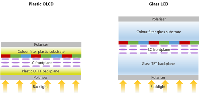 OLCD and LCD structure